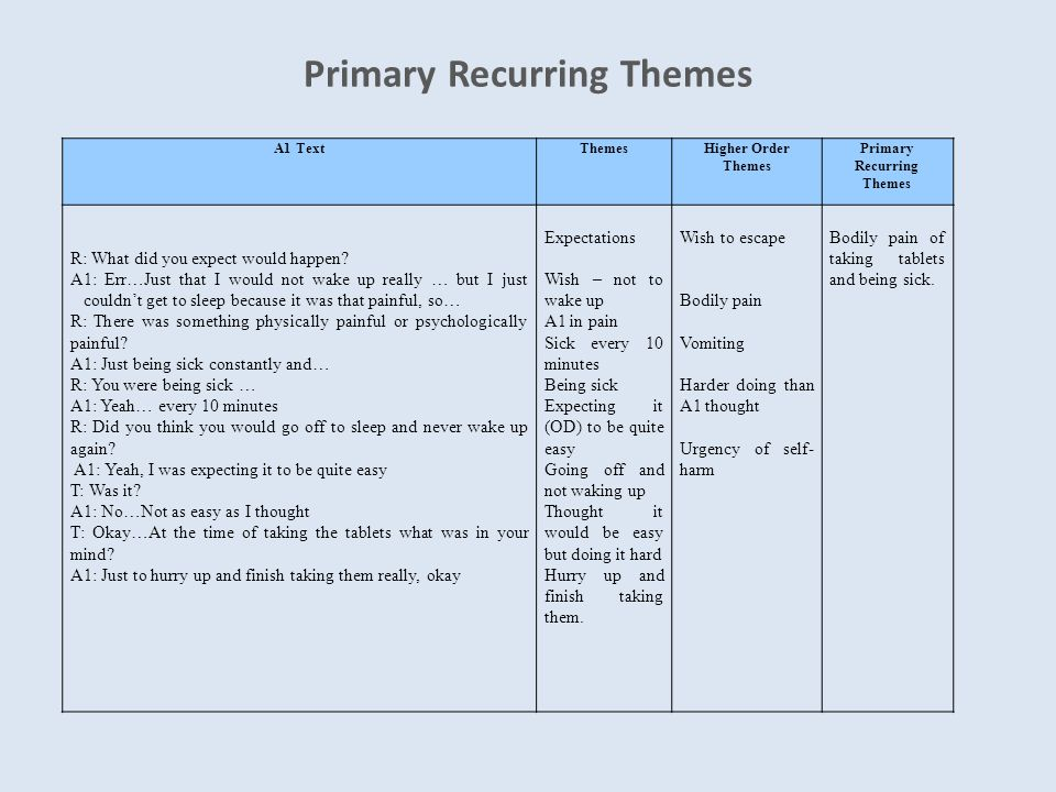Primary Recurring Themes A1 TextThemesHigher Order Themes Primary Recurring Themes R: What did you expect would happen.