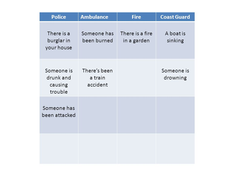 PoliceAmbulanceFireCoast Guard There is a burglar in your house Someone has been burned There is a fire in a garden A boat is sinking Someone is drunk and causing trouble There's been a train accident Someone is drowning Someone has been attacked