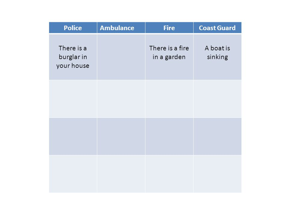 PoliceAmbulanceFireCoast Guard There is a burglar in your house There is a fire in a garden A boat is sinking