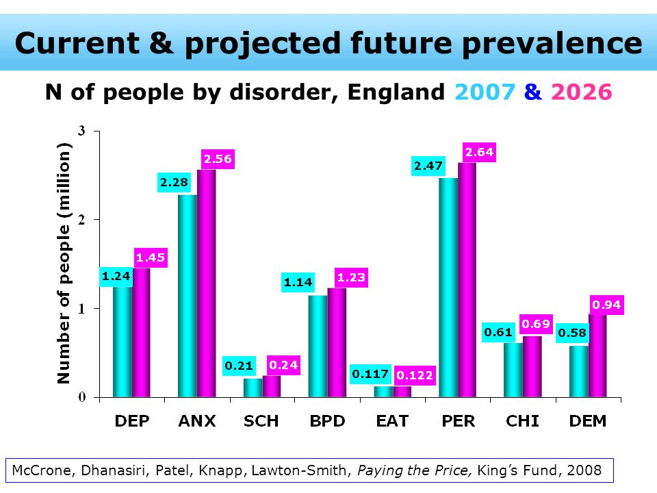 N of people by disorder, England 2007 & 2026 McCrone, Dhanasiri, Patel, Knapp, Lawton-Smith, Paying the Price, King's Fund, 2008 Current & projected future prevalence