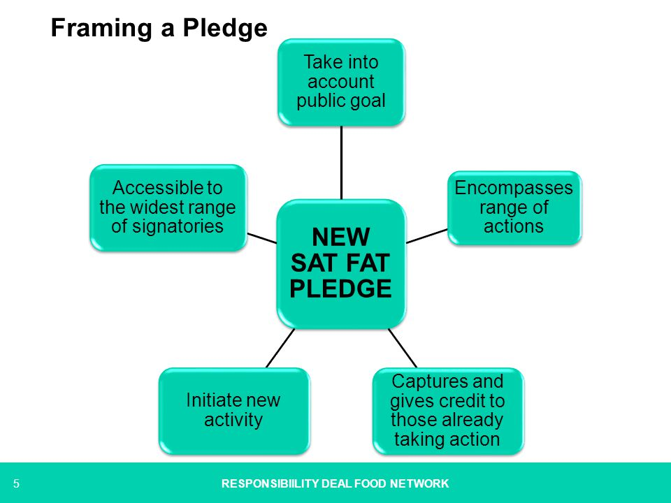 5 Framing a Pledge NEW SAT FAT PLEDGE Take into account public goal Encompasses range of actions Captures and gives credit to those already taking act