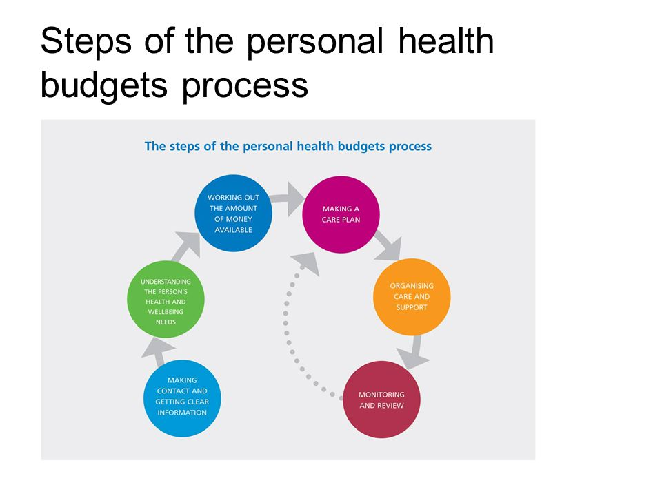 Steps of the personal health budgets process