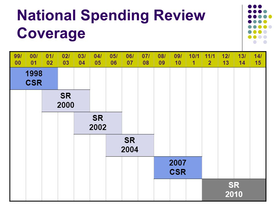 National Spending Review Coverage 99/ 00 00/ 01 01/ 02 02/ 03 03/ 04 04/ 05 05/ 06 06/ 07 07/ 08 08/ 09 09/ 10 10/1 1 11/1 2 12/ 13 13/ 14 14/ 15 1998