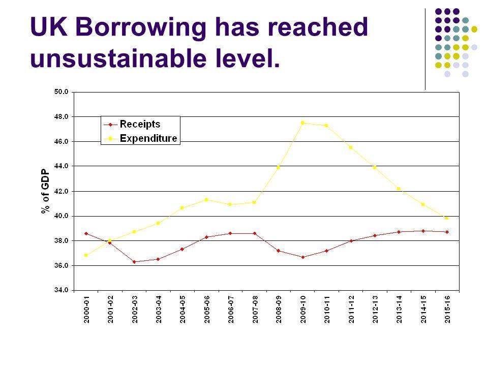 UK Borrowing has reached unsustainable level.