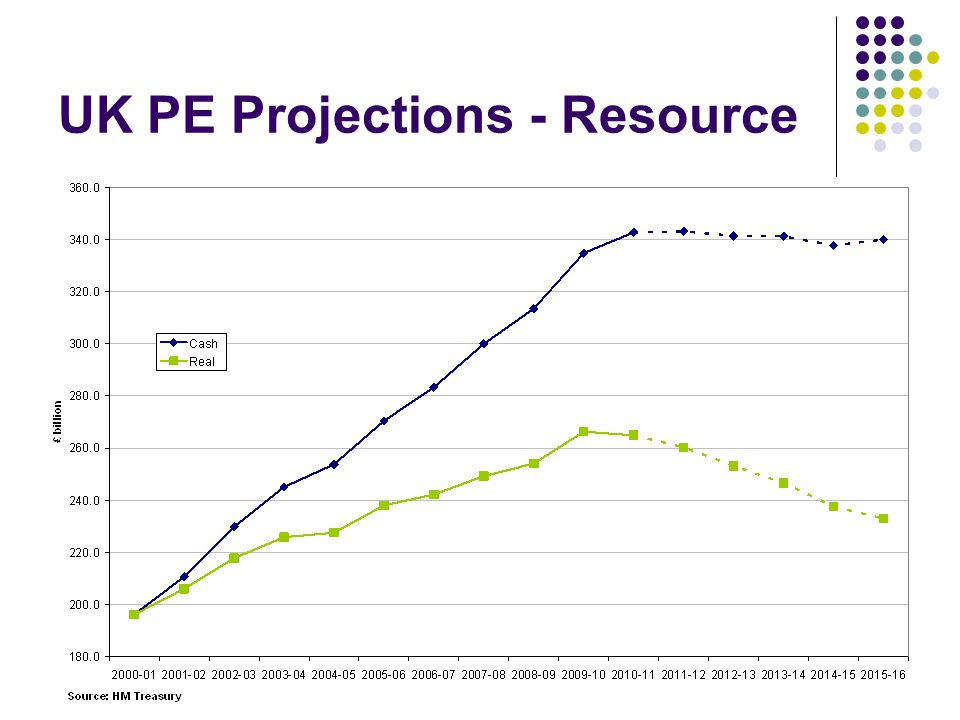 UK PE Projections - Resource