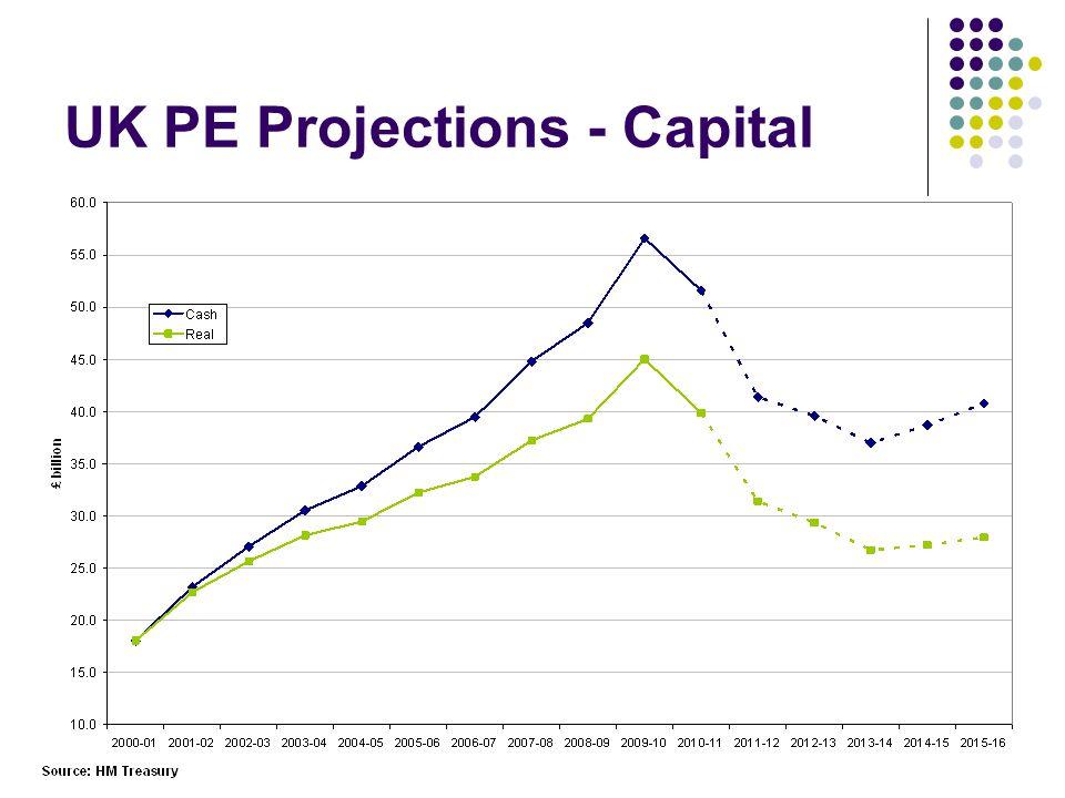 UK PE Projections - Capital