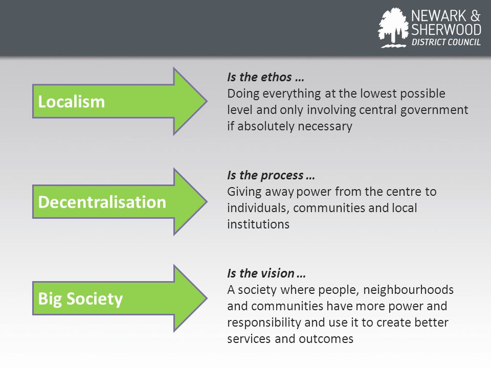 Is the ethos … Doing everything at the lowest possible level and only involving central government if absolutely necessary Is the process … Giving away power from the centre to individuals, communities and local institutions Is the vision … A society where people, neighbourhoods and communities have more power and responsibility and use it to create better services and outcomes Localism Decentralisation Big Society