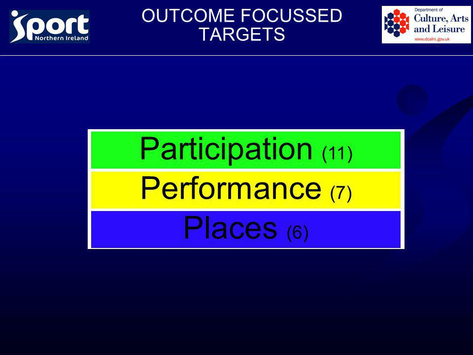 OUTCOME FOCUSSED TARGETS Participation (11) Performance (7) Places (6)