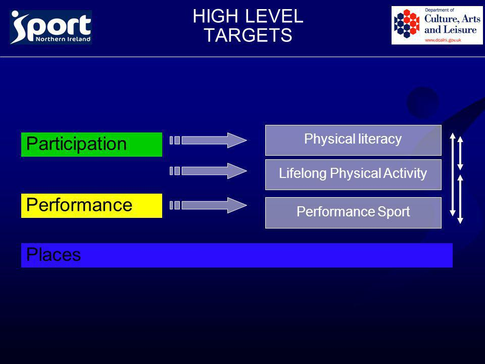 HIGH LEVEL TARGETS Participation Performance Places Physical literacy Lifelong Physical Activity Performance Sport