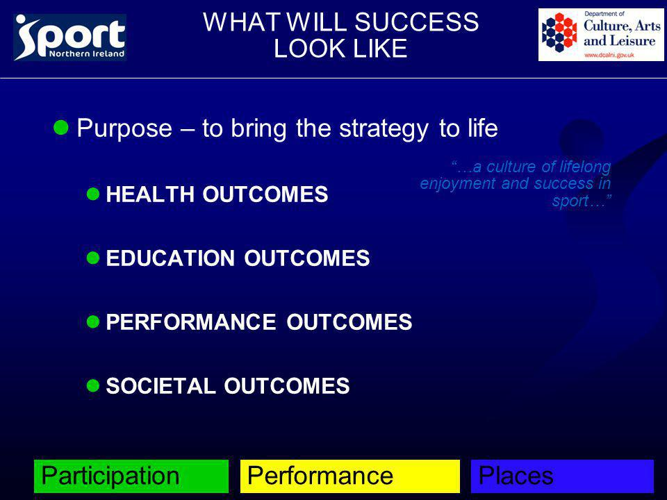 "WHAT WILL SUCCESS LOOK LIKE Purpose – to bring the strategy to life lHEALTH OUTCOMES lEDUCATION OUTCOMES lPERFORMANCE OUTCOMES lSOCIETAL OUTCOMES ""…a"