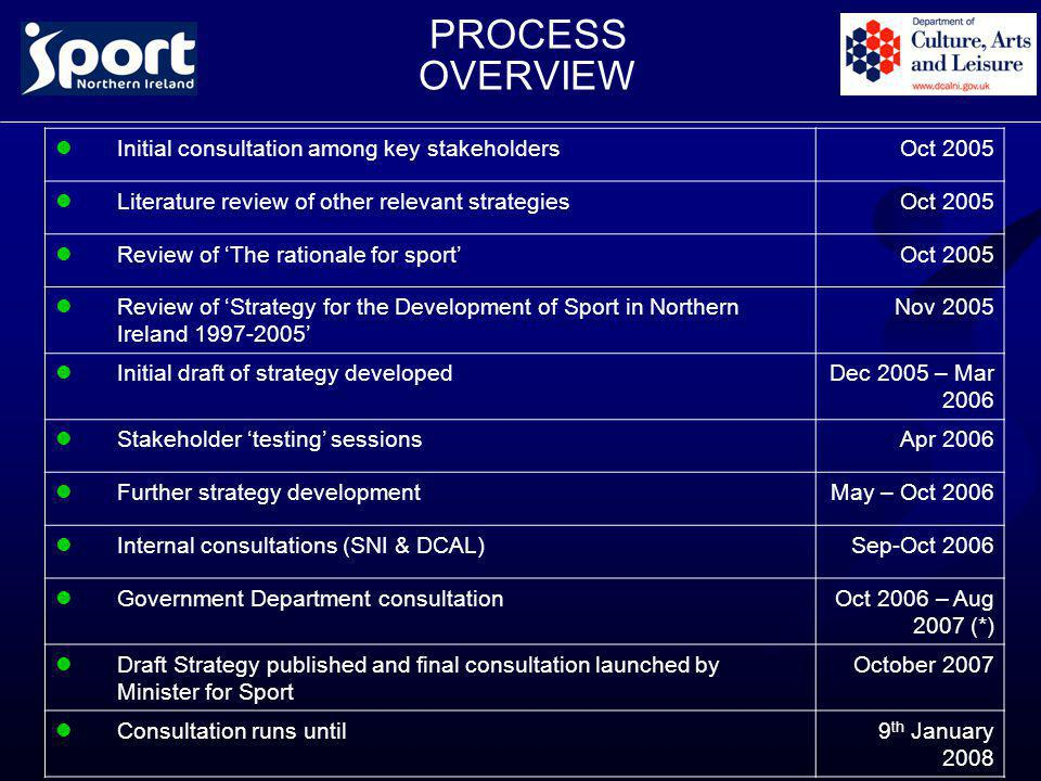 PROCESS OVERVIEW Initial consultation among key stakeholdersOct 2005 Literature review of other relevant strategiesOct 2005 Review of 'The rationale for sport'Oct 2005 Review of 'Strategy for the Development of Sport in Northern Ireland 1997-2005' Nov 2005 Initial draft of strategy developedDec 2005 – Mar 2006 Stakeholder 'testing' sessionsApr 2006 Further strategy developmentMay – Oct 2006 Internal consultations (SNI & DCAL)Sep-Oct 2006 Government Department consultationOct 2006 – Aug 2007 (*) Draft Strategy published and final consultation launched by Minister for Sport October 2007 Consultation runs until9 th January 2008