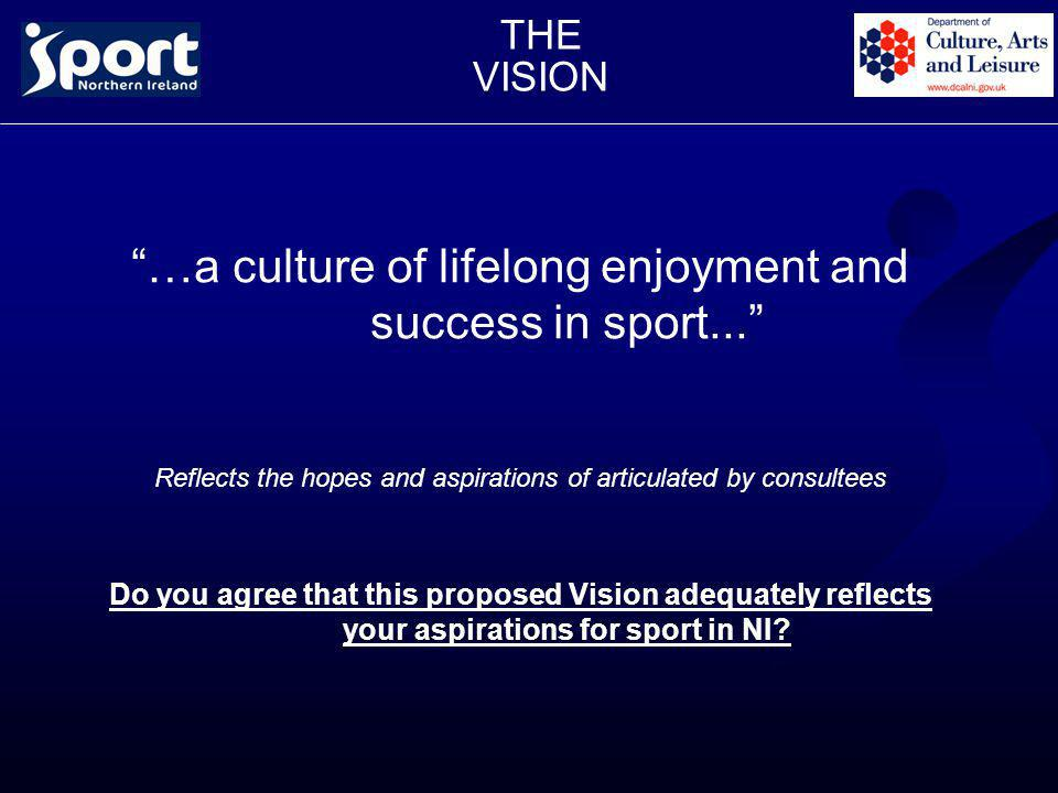 THE VISION …a culture of lifelong enjoyment and success in sport... Reflects the hopes and aspirations of articulated by consultees Do you agree that this proposed Vision adequately reflects your aspirations for sport in NI?