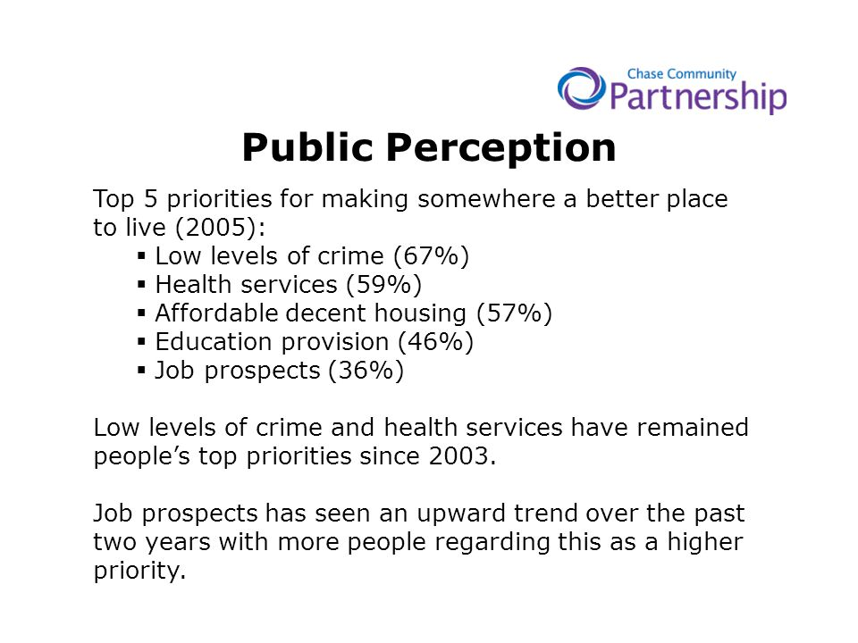 Public Perception Top 5 priorities for making somewhere a better place to live (2005):  Low levels of crime (67%)  Health services (59%)  Affordable decent housing (57%)  Education provision (46%)  Job prospects (36%) Low levels of crime and health services have remained people's top priorities since 2003.