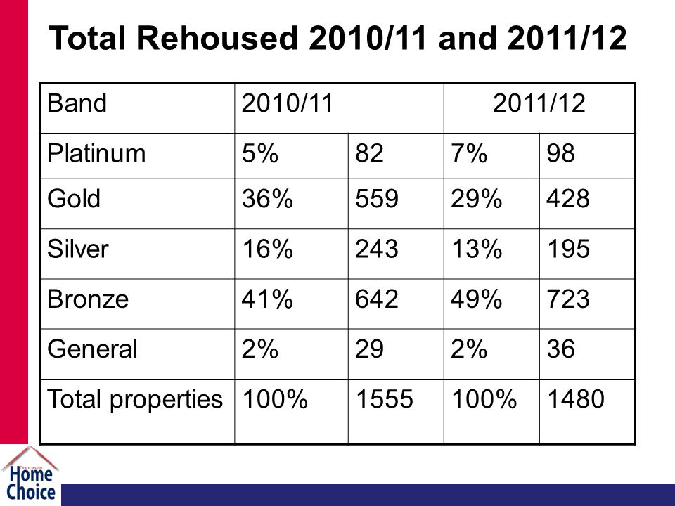 Total Rehoused 2010/11 and 2011/12 Band2010/112011/12 Platinum5%827%98 Gold36%55929%428 Silver16%24313%195 Bronze41%64249%723 General2%292%36 Total properties100%1555100%1480