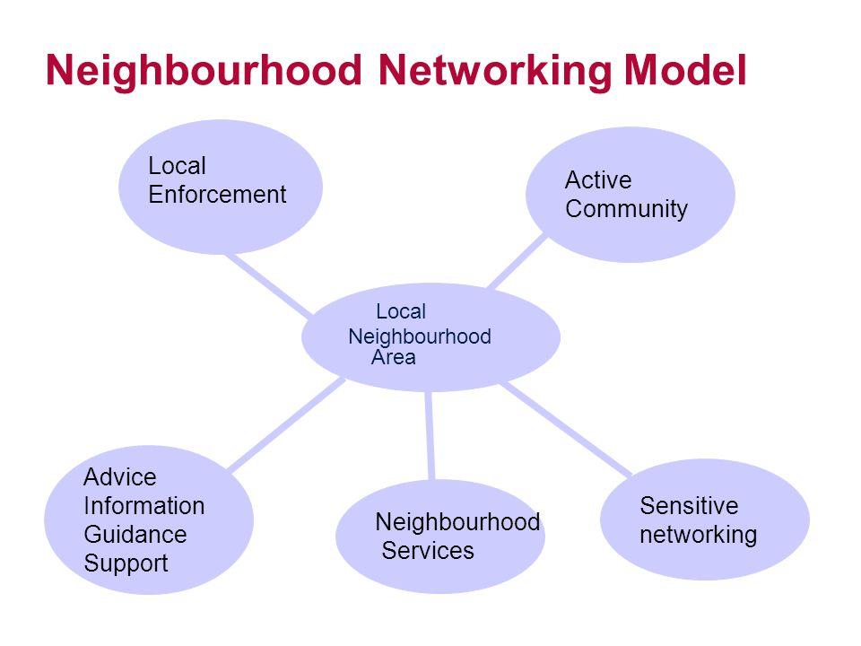 Neighbourhood Networking Model Local Neighbourhood Area Advice Information Guidance Support Neighbourhood Services Sensitive networking Active Community Local Enforcement