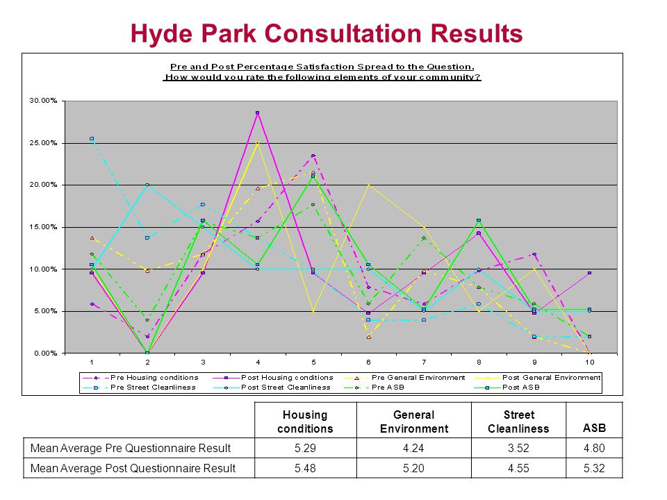 Hyde Park Consultation Results Housing conditions General Environment Street CleanlinessASB Mean Average Pre Questionnaire Result5.294.243.524.80 Mean Average Post Questionnaire Result5.485.204.555.32