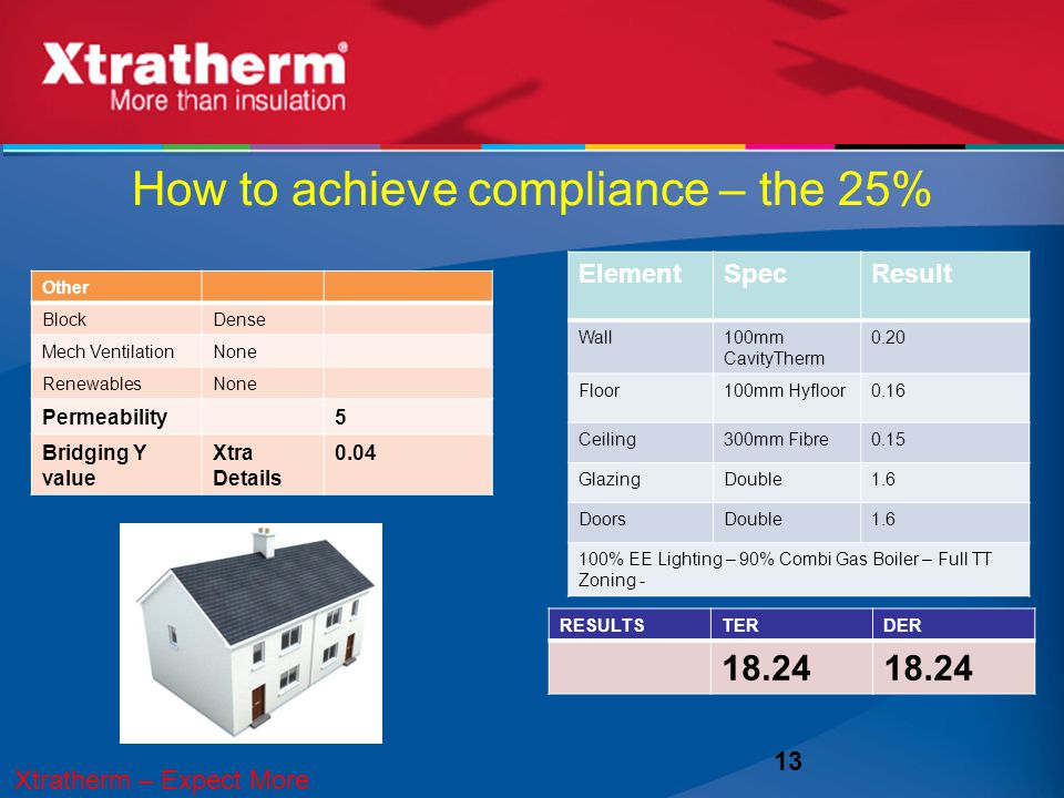 How to achieve compliance – the 25% 13 RESULTSTERDER 18.24 ElementSpecResult Wall100mm CavityTherm 0.20 Floor100mm Hyfloor0.16 Ceiling300mm Fibre0.15