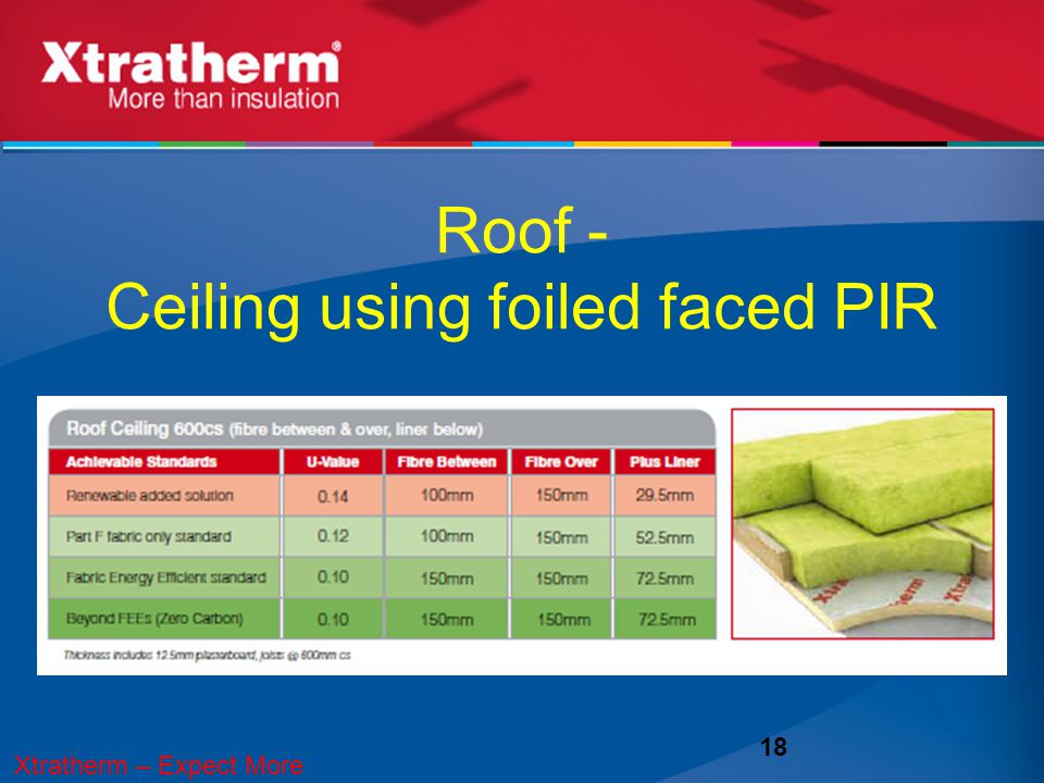 Roof - Ceiling using foiled faced PIR 18 Meeting the U-values: Ceilings Xtratherm – Expect More