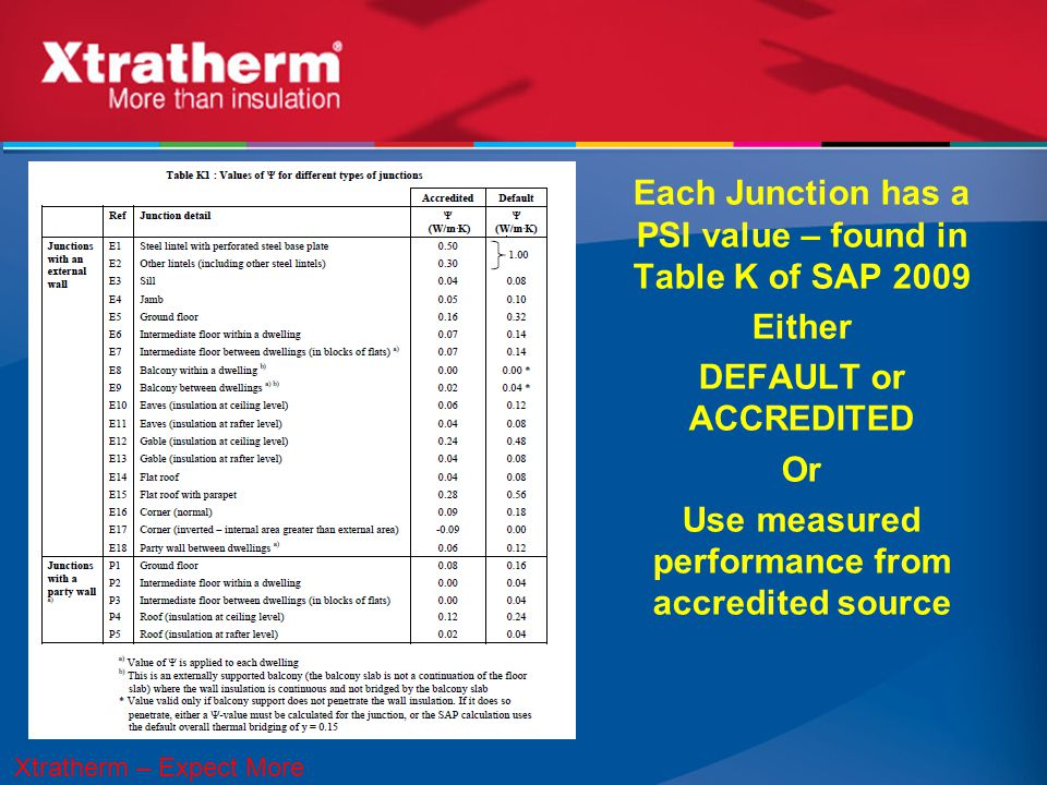 Each Junction has a PSI value – found in Table K of SAP 2009 Either DEFAULT or ACCREDITED Or Use measured performance from accredited source Xtratherm