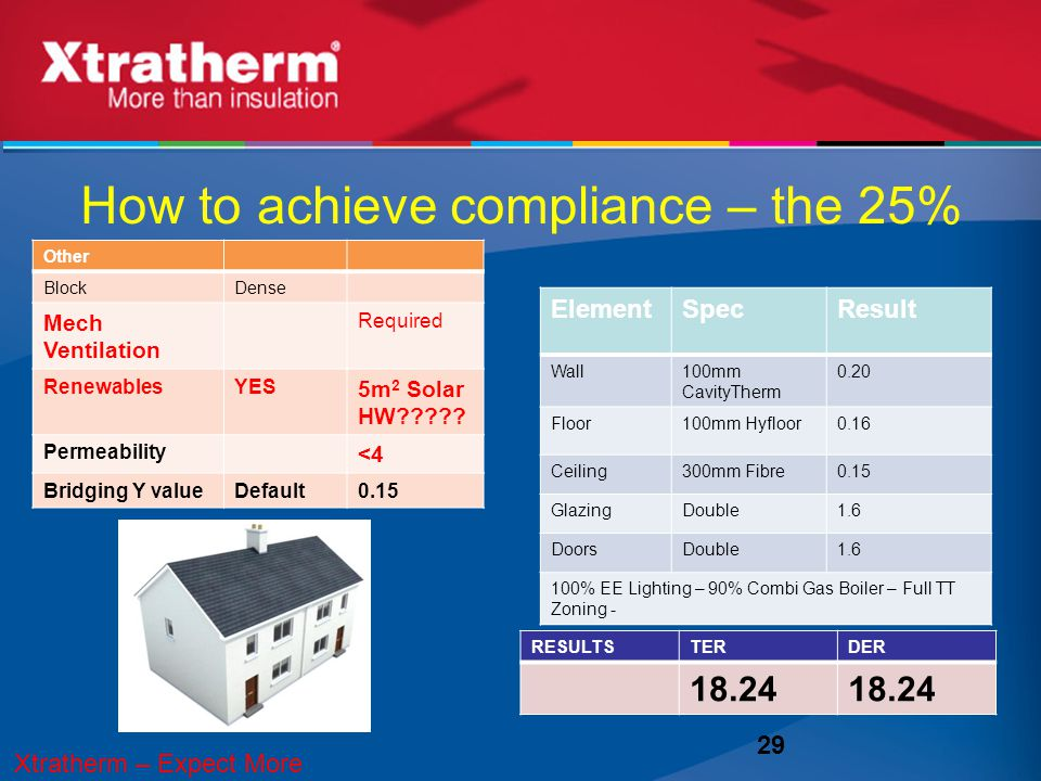 How to achieve compliance – the 25% 29 RESULTSTERDER 18.24 ElementSpecResult Wall100mm CavityTherm 0.20 Floor100mm Hyfloor0.16 Ceiling300mm Fibre0.15