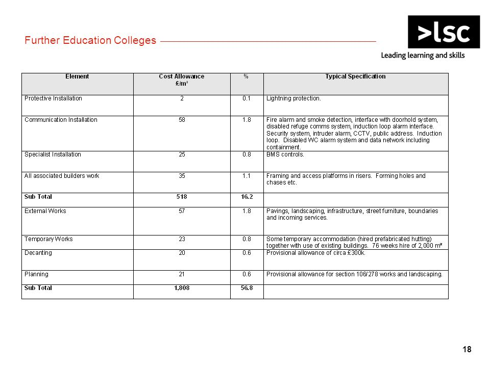 18 Further Education Colleges