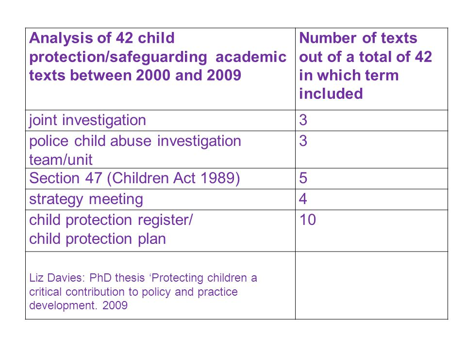Analysis of 42 child protection/safeguarding academic texts between 2000 and 2009 Number of texts out of a total of 42 in which term included joint investigation3 police child abuse investigation team/unit 3 Section 47 (Children Act 1989)5 strategy meeting4 child protection register/ child protection plan 10 Liz Davies: PhD thesis 'Protecting children a critical contribution to policy and practice development.