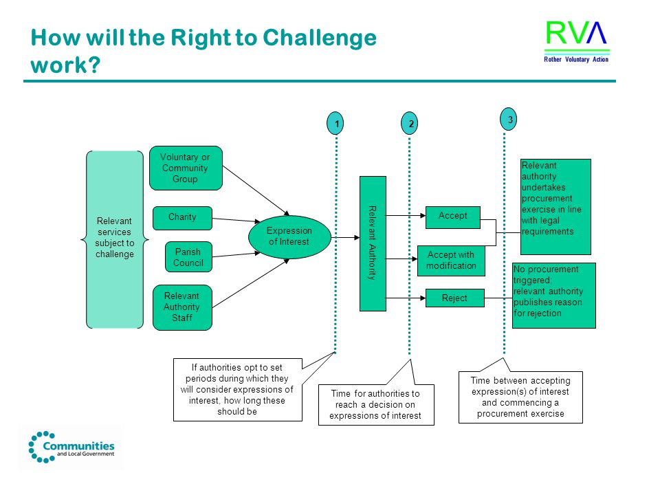 How will the Right to Challenge work.
