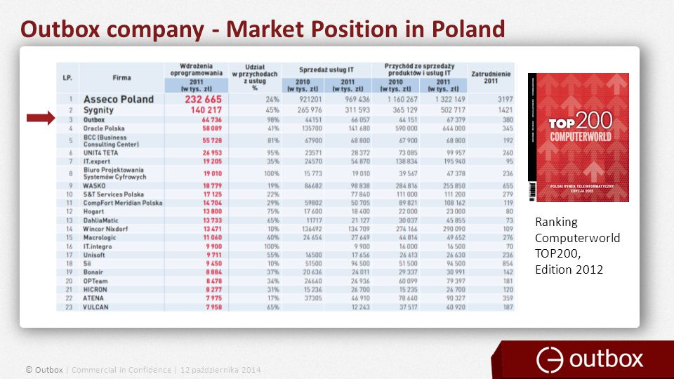 Outbox company - Market Position in Poland Ranking Computerworld TOP200, Edition 2012 © Outbox | Commercial in Confidence | 12 października 2014