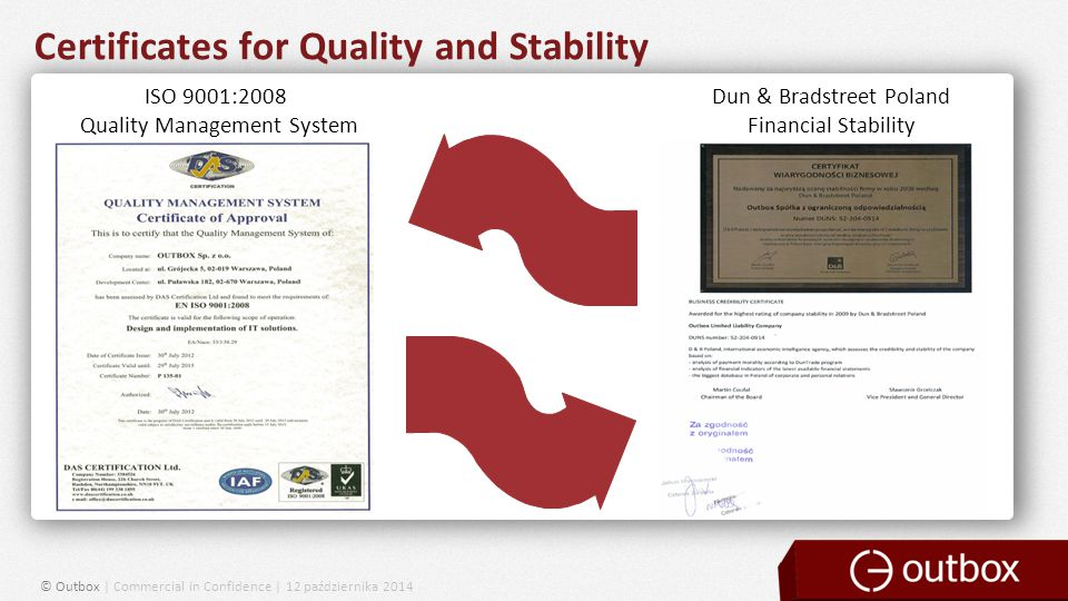 Certificates for Quality and Stability © Outbox | Commercial in Confidence | 12 października 2014 ISO 9001:2008 Quality Management System Dun & Bradstreet Poland Financial Stability