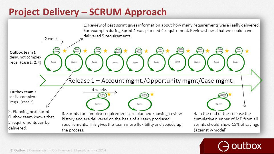 Project Delivery – SCRUM Approach © Outbox | Commercial in Confidence | 12 października 2014 Release 1 – Account mgmt./Opportunity mgmt/Case mgmt.
