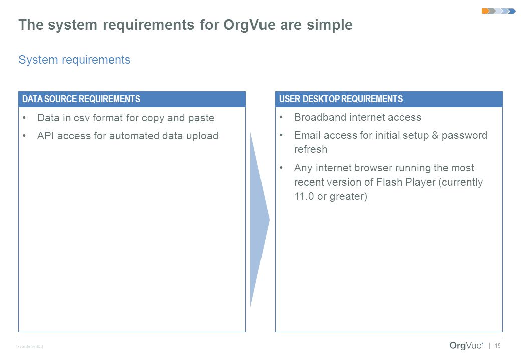 15 Confidential | The system requirements for OrgVue are simple System requirements Data in csv format for copy and paste API access for automated dat