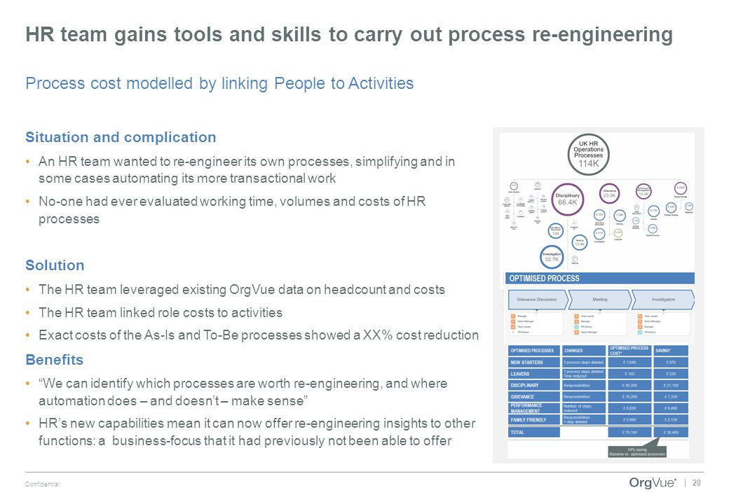 20 Confidential | HR team gains tools and skills to carry out process re-engineering Process cost modelled by linking People to Activities Situation a