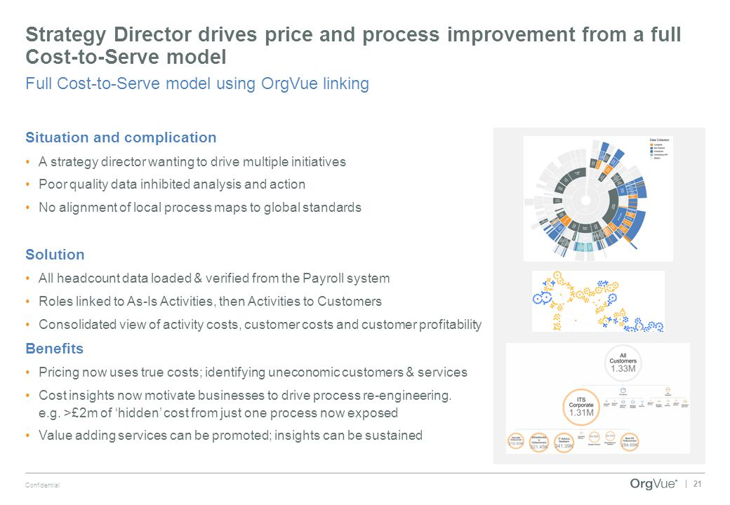 21 Confidential | Strategy Director drives price and process improvement from a full Cost-to-Serve model Full Cost-to-Serve model using OrgVue linking