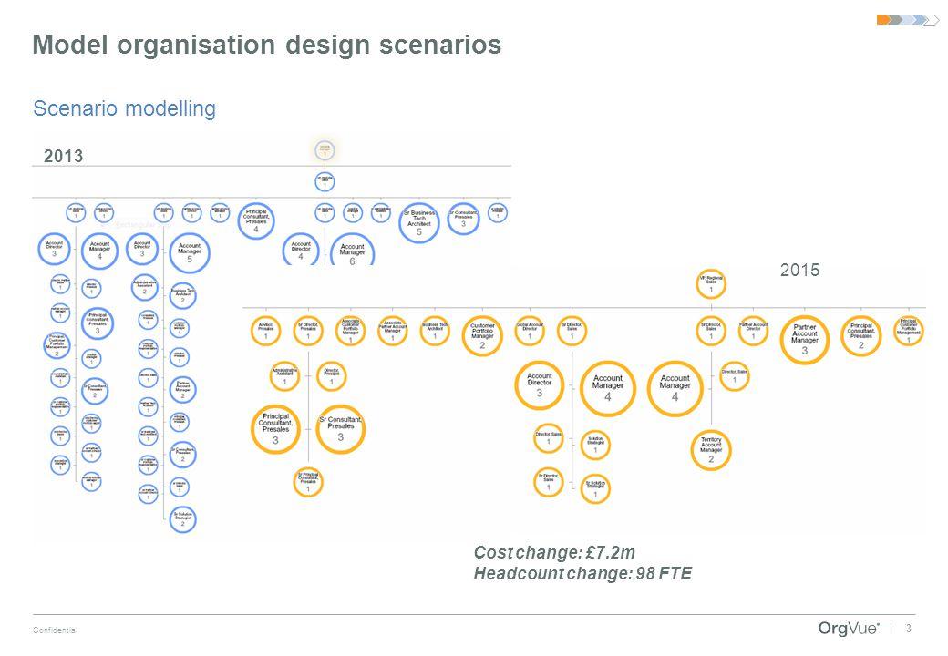 3 Confidential | Model organisation design scenarios Scenario modelling 2013 2015 Cost change: £7.2m Headcount change: 98 FTE