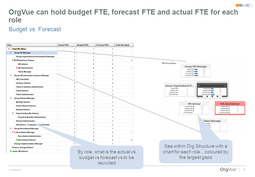 6 Confidential | OrgVue can hold budget FTE, forecast FTE and actual FTE for each role Budget vs. Forecast By role, what is the actual vs budget vs fo