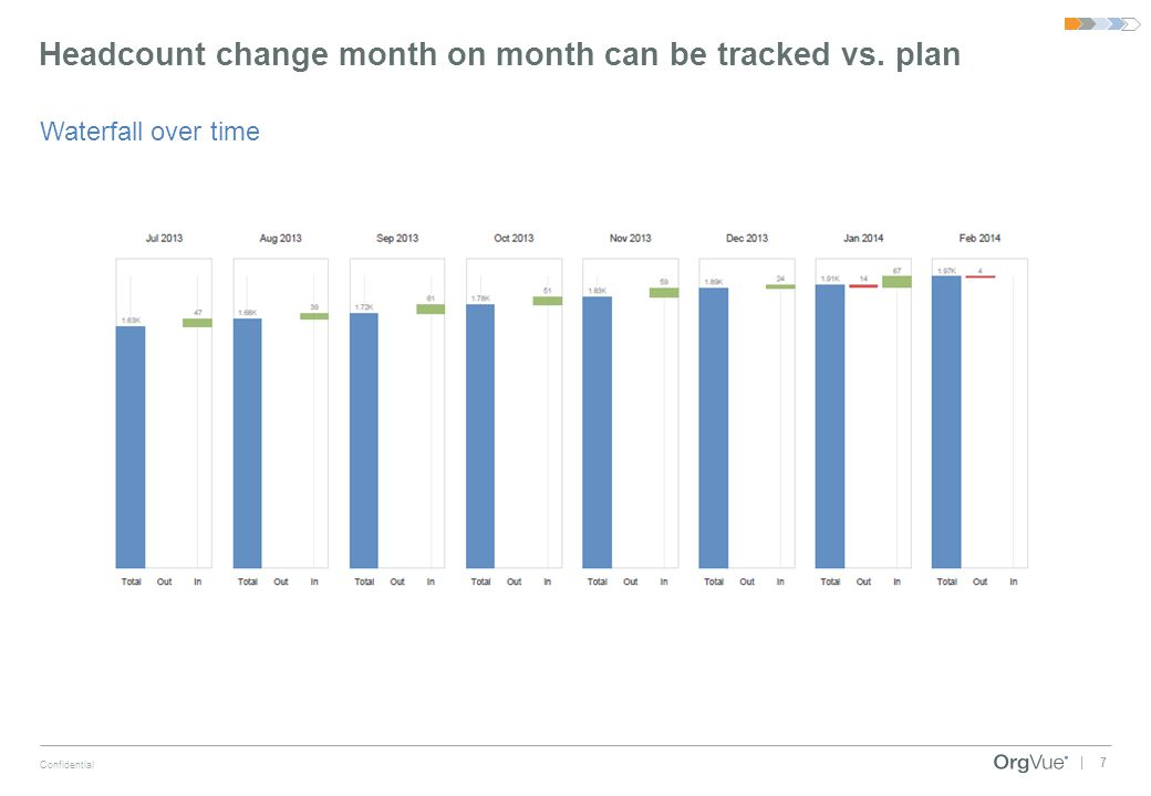 7 Confidential | Headcount change month on month can be tracked vs. plan Waterfall over time