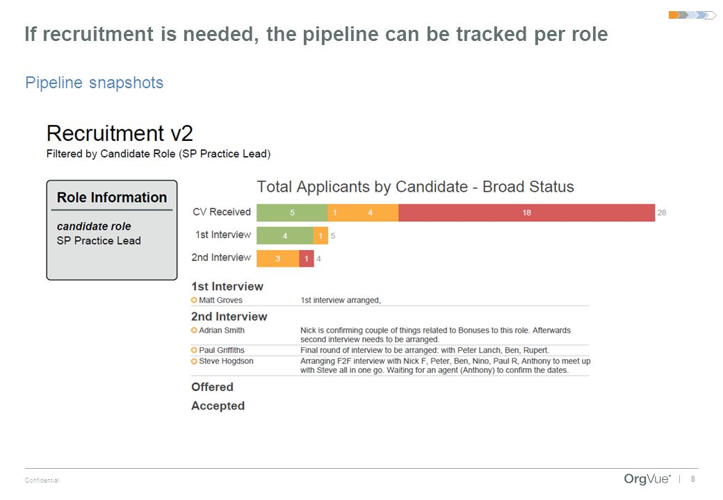 8 Confidential | If recruitment is needed, the pipeline can be tracked per role Pipeline snapshots