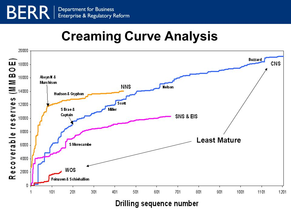 Creaming Curve Analysis Least Mature