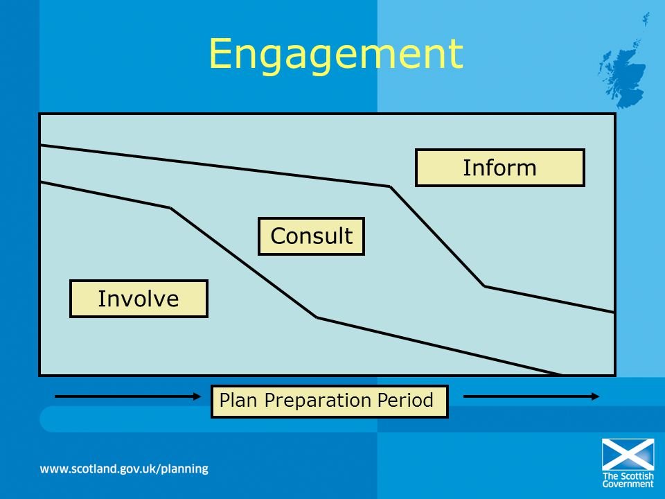 Engagement Inform Consult Involve Plan Preparation Period
