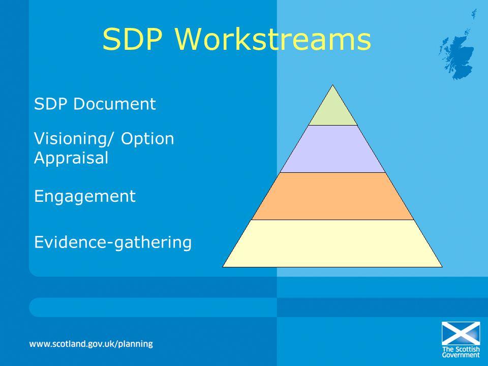 Content Strategic Development Plans LDP in SDPA areaLDP outside SDPA area