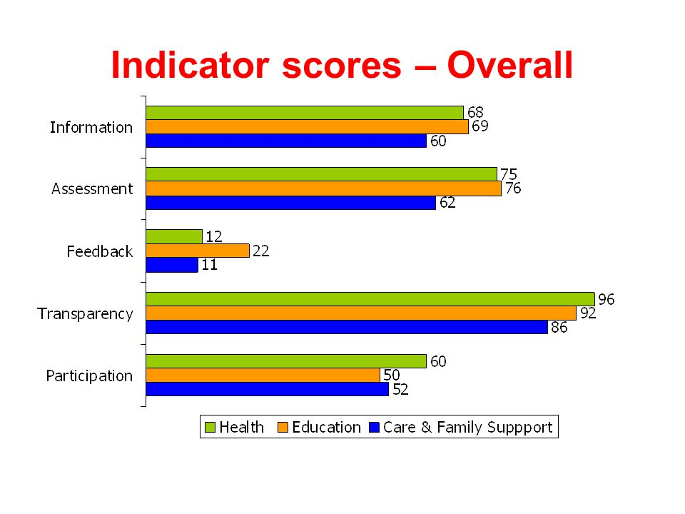 Indicator scores – Overall