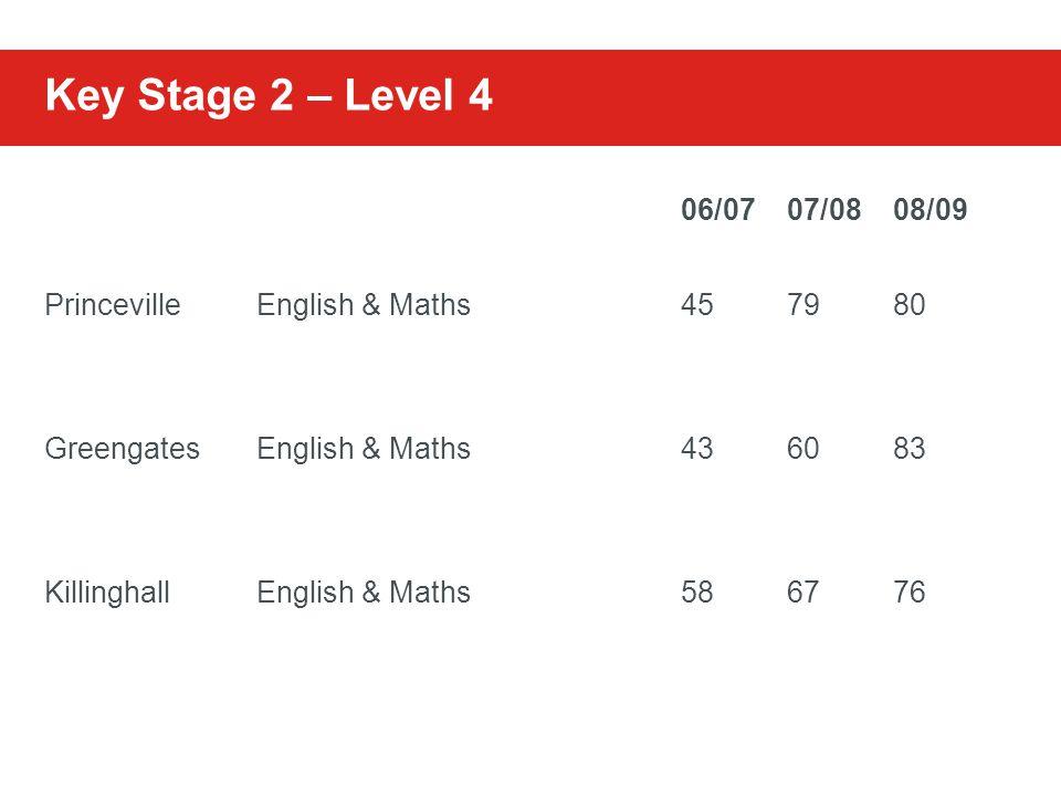 Key Stage 2 – Level 4 06/0707/0808/09 PrincevilleEnglish & Maths457980 GreengatesEnglish & Maths436083 KillinghallEnglish & Maths586776