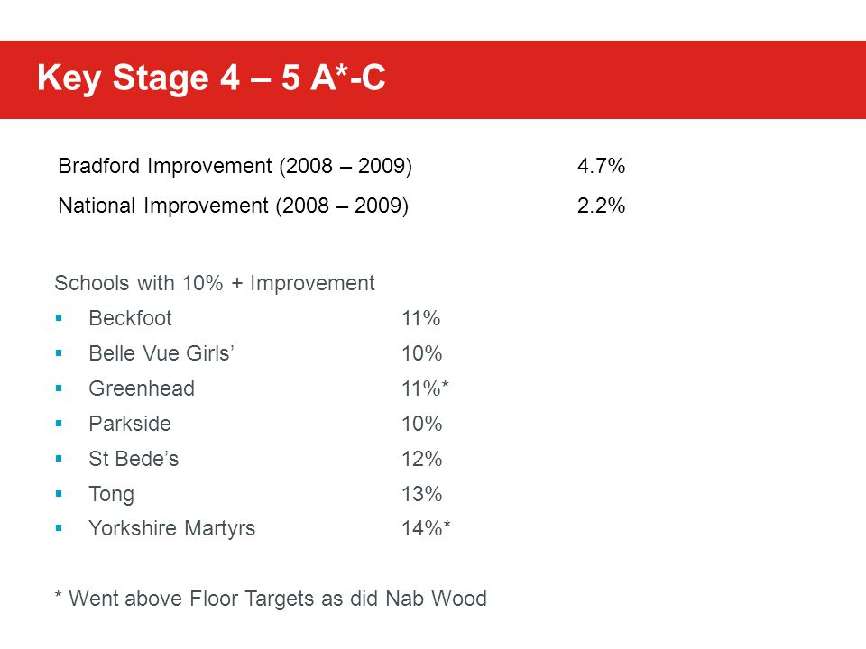 Key Stage 4 – 5 A*-C Bradford Improvement (2008 – 2009)4.7% National Improvement (2008 – 2009)2.2% Schools with 10% + Improvement  Beckfoot11%  Belle Vue Girls'10%  Greenhead11%*  Parkside10%  St Bede's12%  Tong13%  Yorkshire Martyrs14%* * Went above Floor Targets as did Nab Wood
