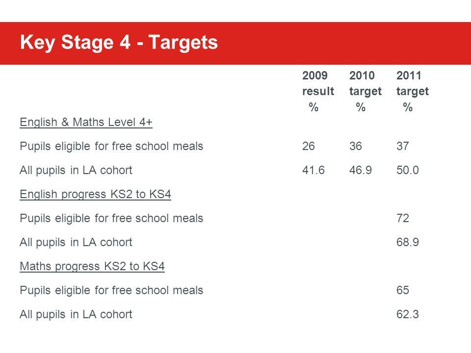 Key Stage 4 - Targets 20092010 2011 resulttargettarget % % % English & Maths Level 4+ Pupils eligible for free school meals263637 All pupils in LA cohort41.646.950.0 English progress KS2 to KS4 Pupils eligible for free school meals72 All pupils in LA cohort68.9 Maths progress KS2 to KS4 Pupils eligible for free school meals65 All pupils in LA cohort62.3