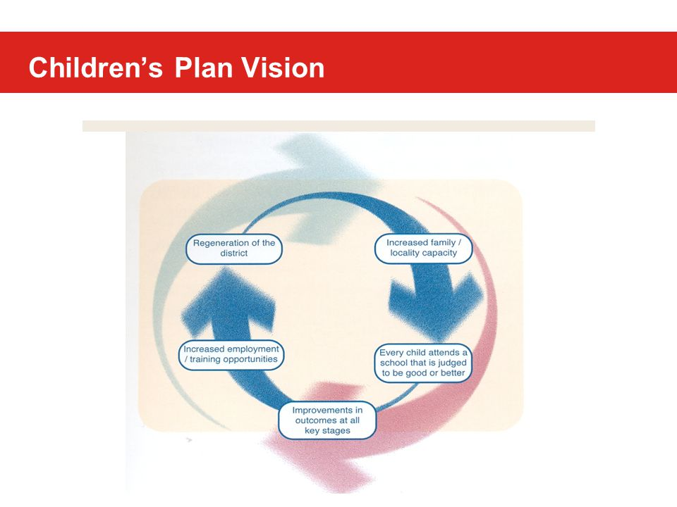 Achieve better outcomes, reverse trends, turn the curve, narrow gaps Intervene earlier and reduce vulnerability and risk for children and families Prevent or minimise poorer outcomes Involve, empower and support parents and families Commission more effectively Use information more systematically Achieve more integrated working between professionals Aspiration to ….