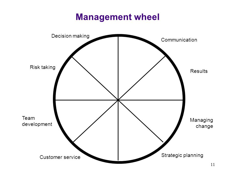 11 Strategic planning Decision making Risk taking Team development Customer service Communication Results Managing change Management wheel