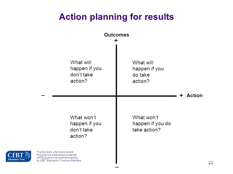 22 Outcomes Action _ + + _ What will happen if you don't take action? What won't happen if you don't take action? What will happen if you do take acti