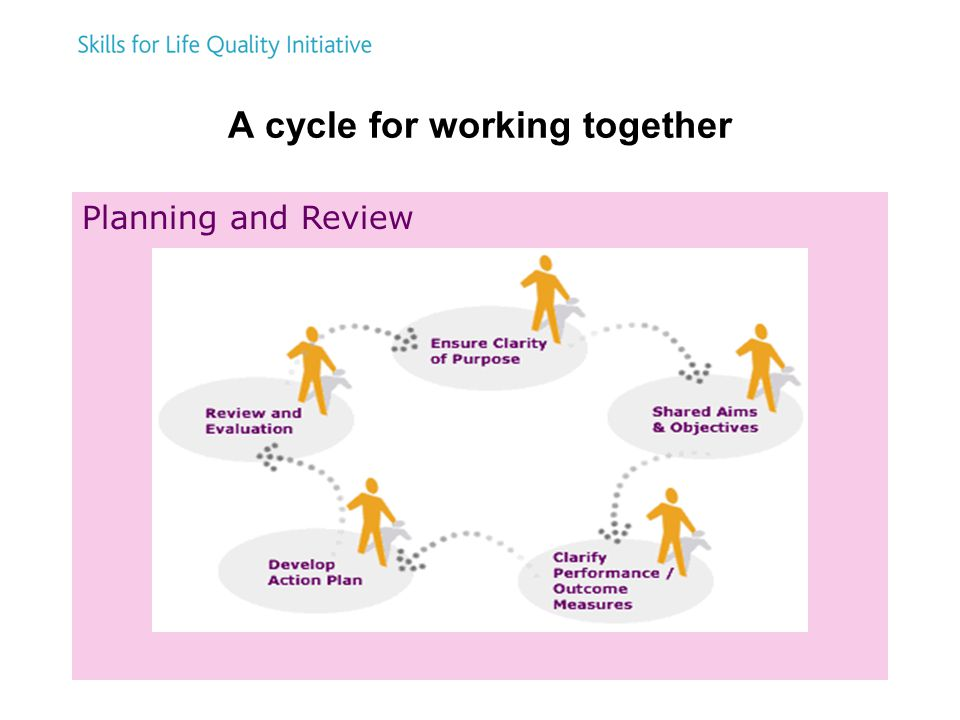 18 A cycle for working together Planning and Review