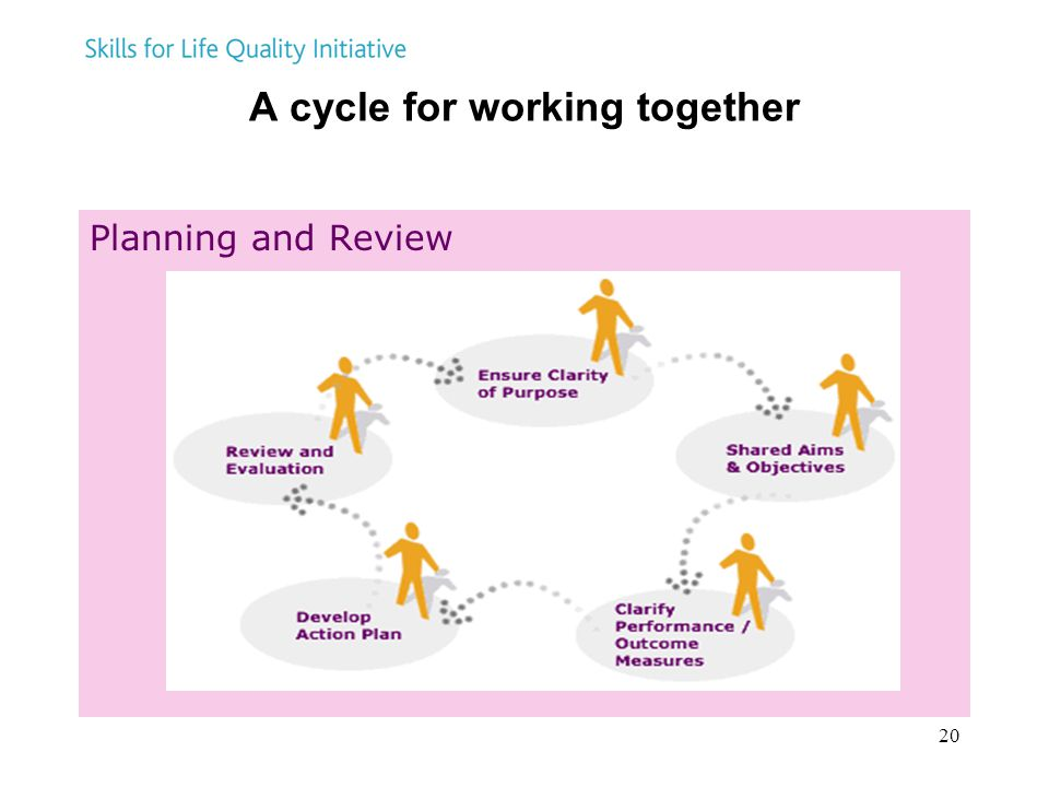 20 A cycle for working together Planning and Review