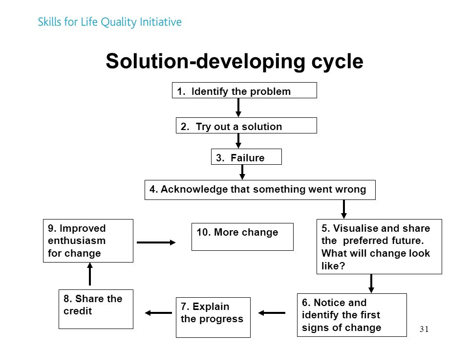 31 Solution-developing cycle 1. Identify the problem 2. Try out a solution 3. Failure 4. Acknowledge that something went wrong 5. Visualise and share